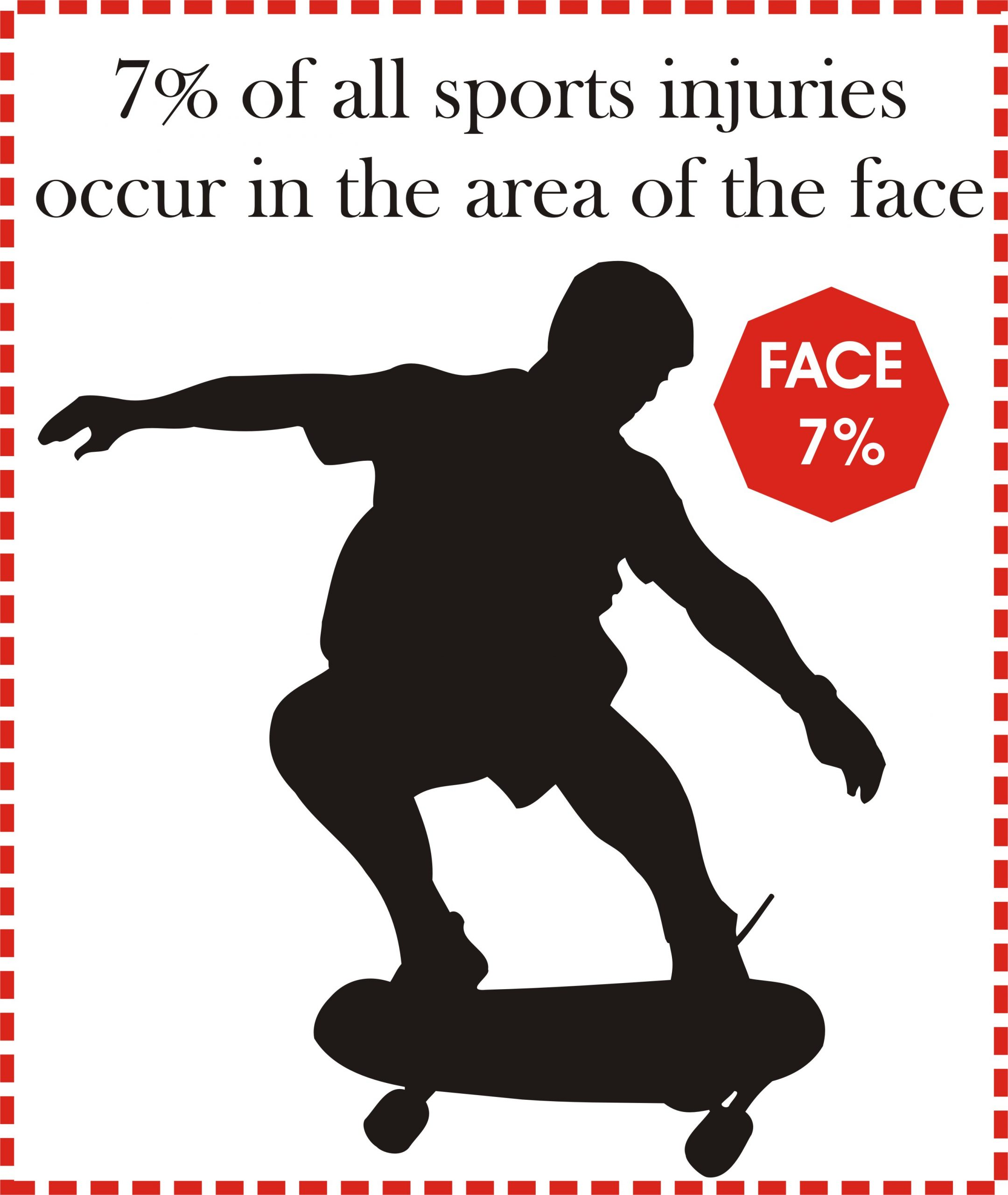7% of all sports injuries are in the area of the face